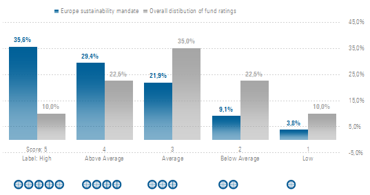 ESG vs all funds
