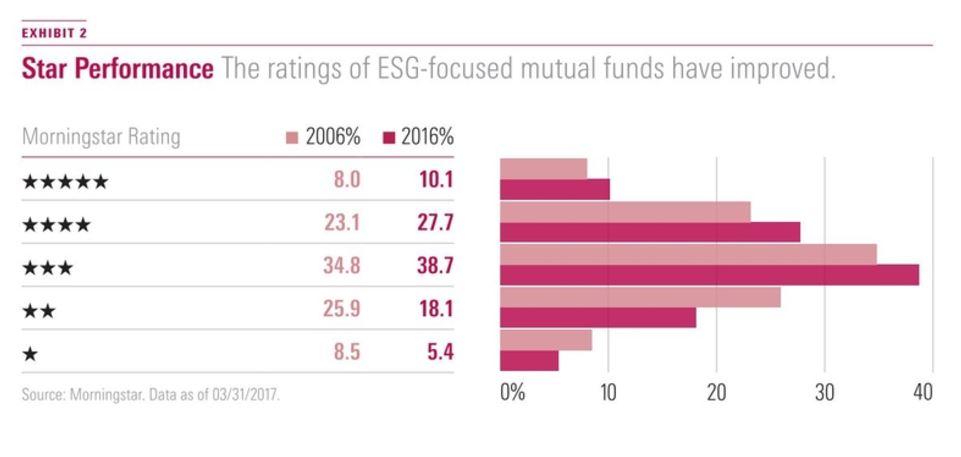 Lo Star Rating dei fondi sostenibili