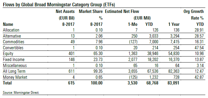 Flussi netti ETF per macro categorie Morningstar - agosto 2017