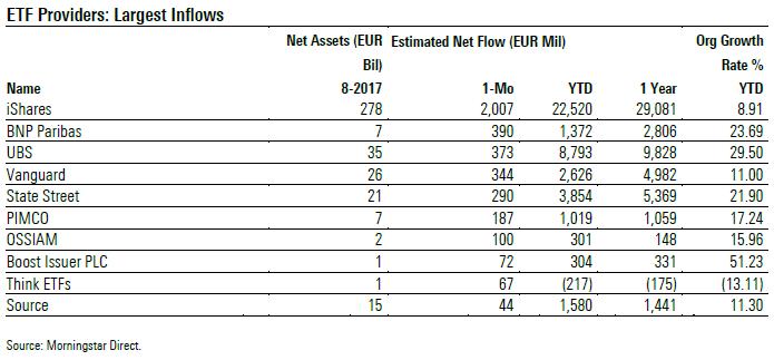 ETF provider con i più alti flussi netti ad agosto 2017