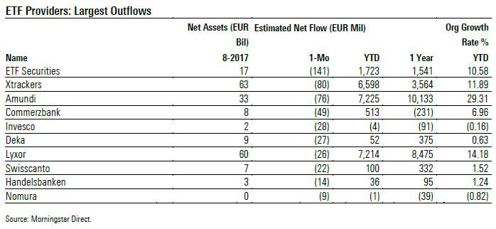 ETF provider con i più alti deflussi netti ad agosto 2017