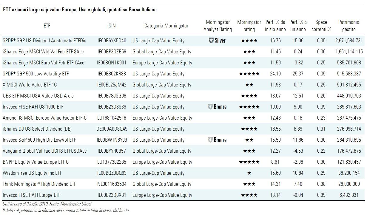 ETF Value Borsa Italiana