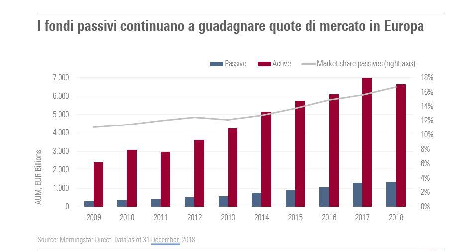 I fondi passivi continuano a guadagnare quote di mercato in Europa