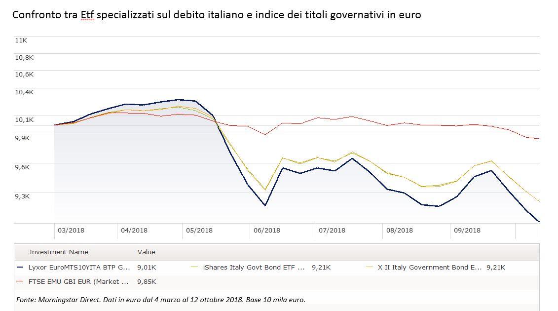Confronto tra ETF specializzati sul debito italiano