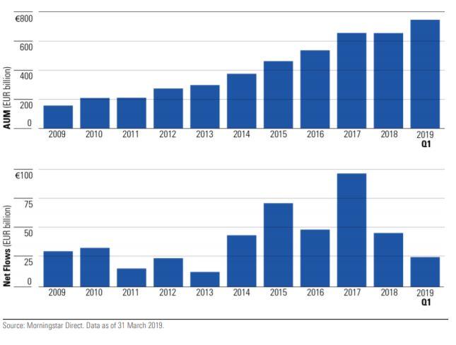 Industria europea degli ETF: asset e flussi