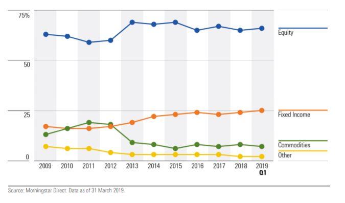 Ripartizione del patrimonio degli ETF europei per asset class
