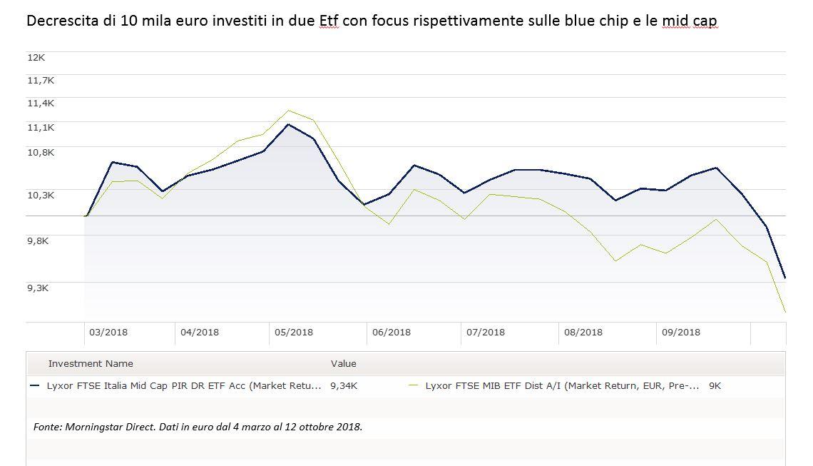 Decrescita di 10 mila euro investiti in large e mid cap italiane