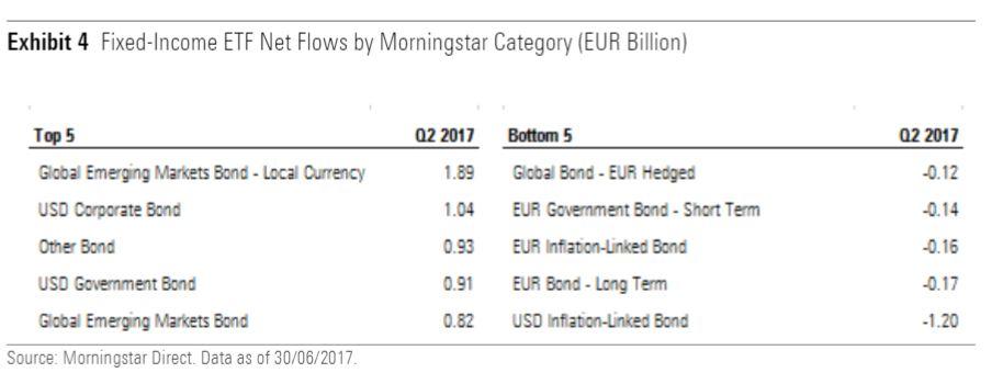 Migliori e peggiori categorie di ETF obbligazionari nel secondo trimestre 2017