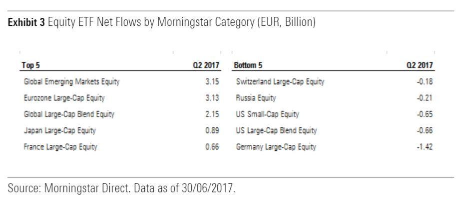Migliori e peggiori categorie di ETF azionari nel secondo trimestre 2017