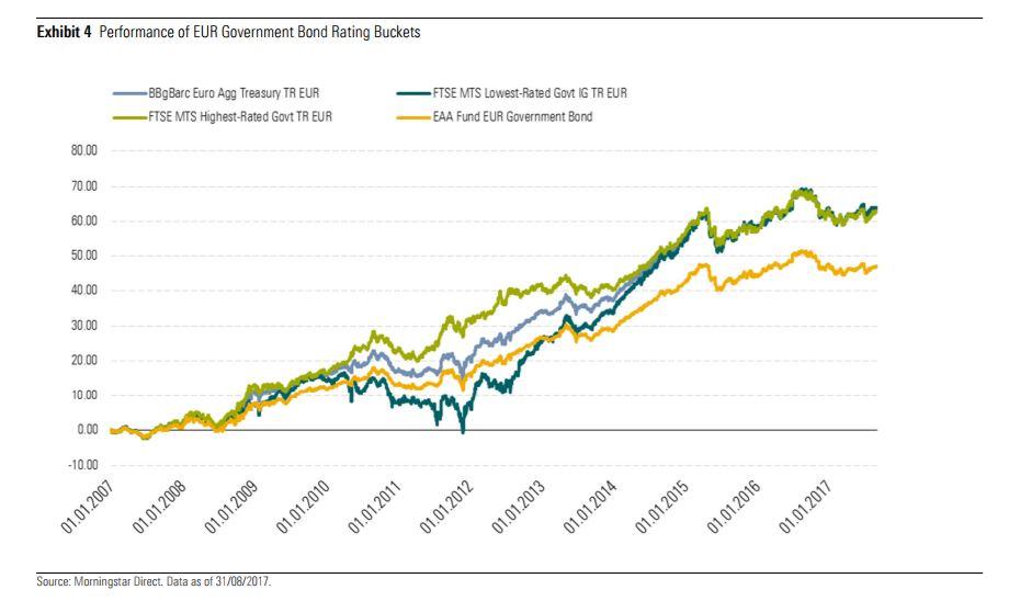Indici obbligazionari governativi core e periferici a confronto