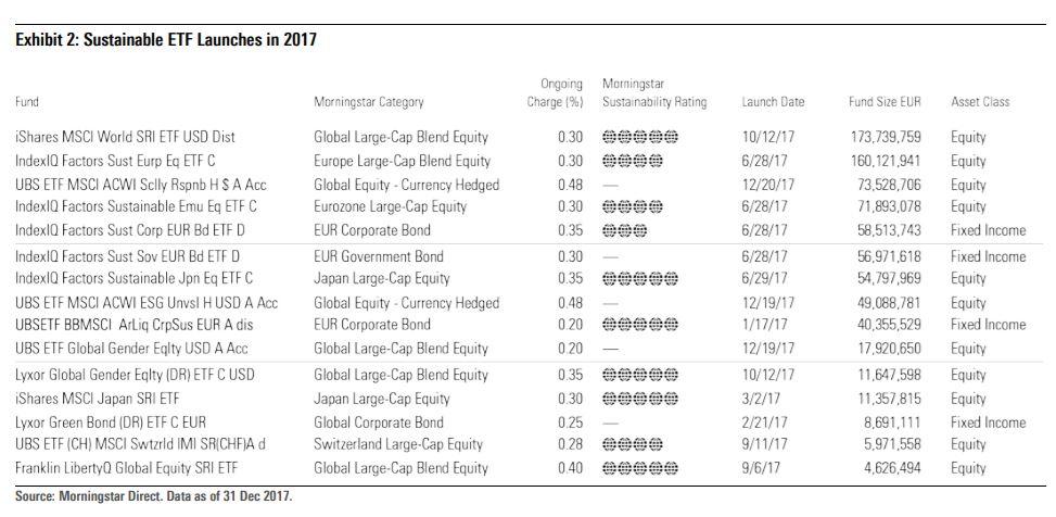 ESG ETF lanciati nel 2017