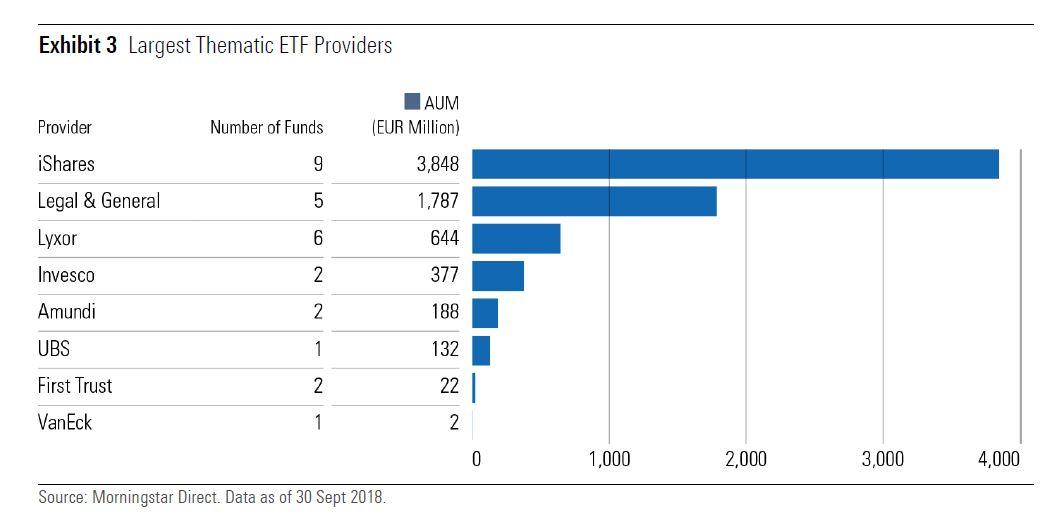 ETF tematici: i maggiori emittenti