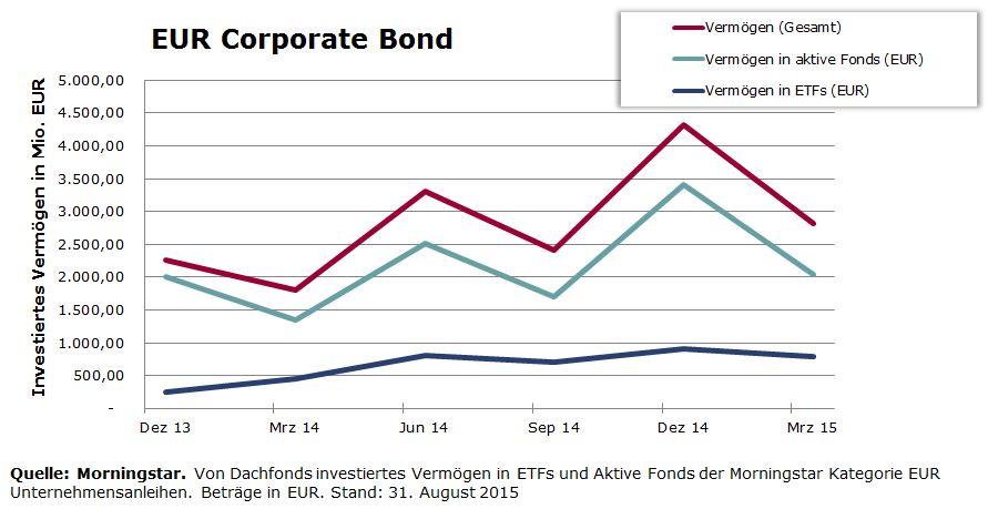 Dachfonds Volumen in EUR Unternehmensanleihen