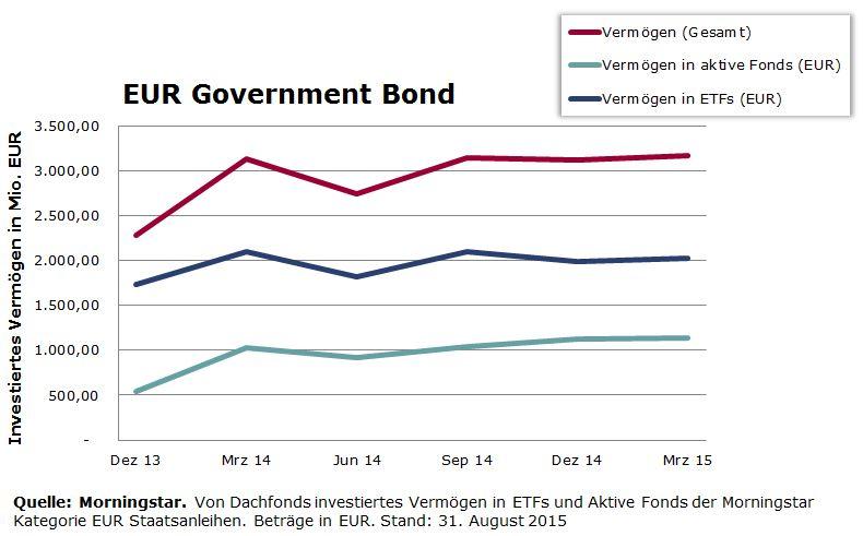 Dachfonds Vermoegen in EUR Staatsanleihen