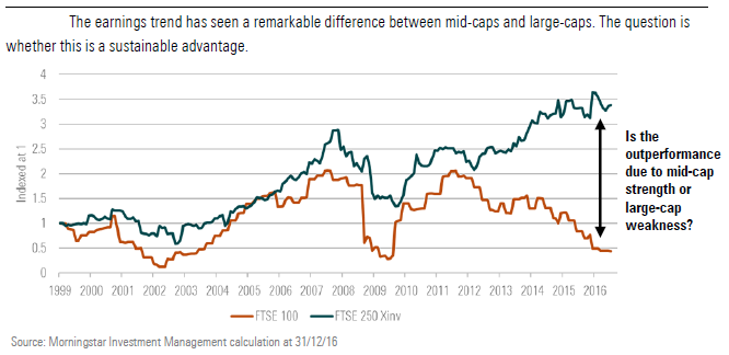 The earnings trend has seen a remarkable difference between mid-caps and large-caps