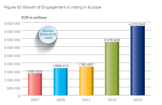 Crescita degli AUM delle strategie di engagement e voting in Europa