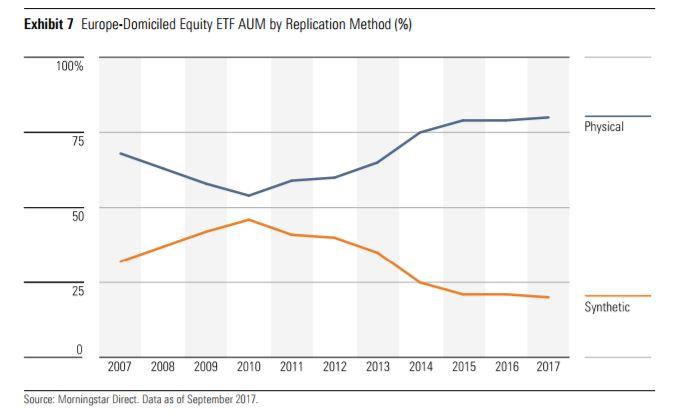 AUM degli ETF fisici e sintetici in Europa