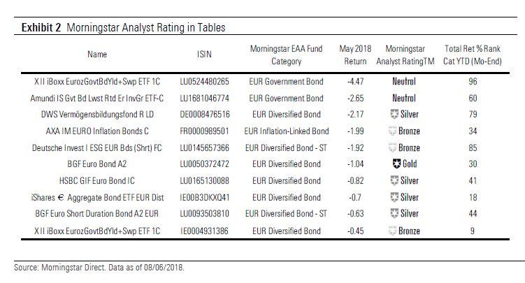 Fondi ed ETF obbligazionari e crisi italiana