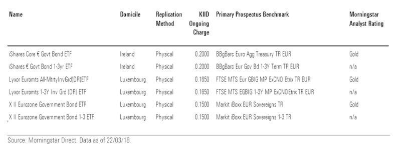 Etf governativi euro