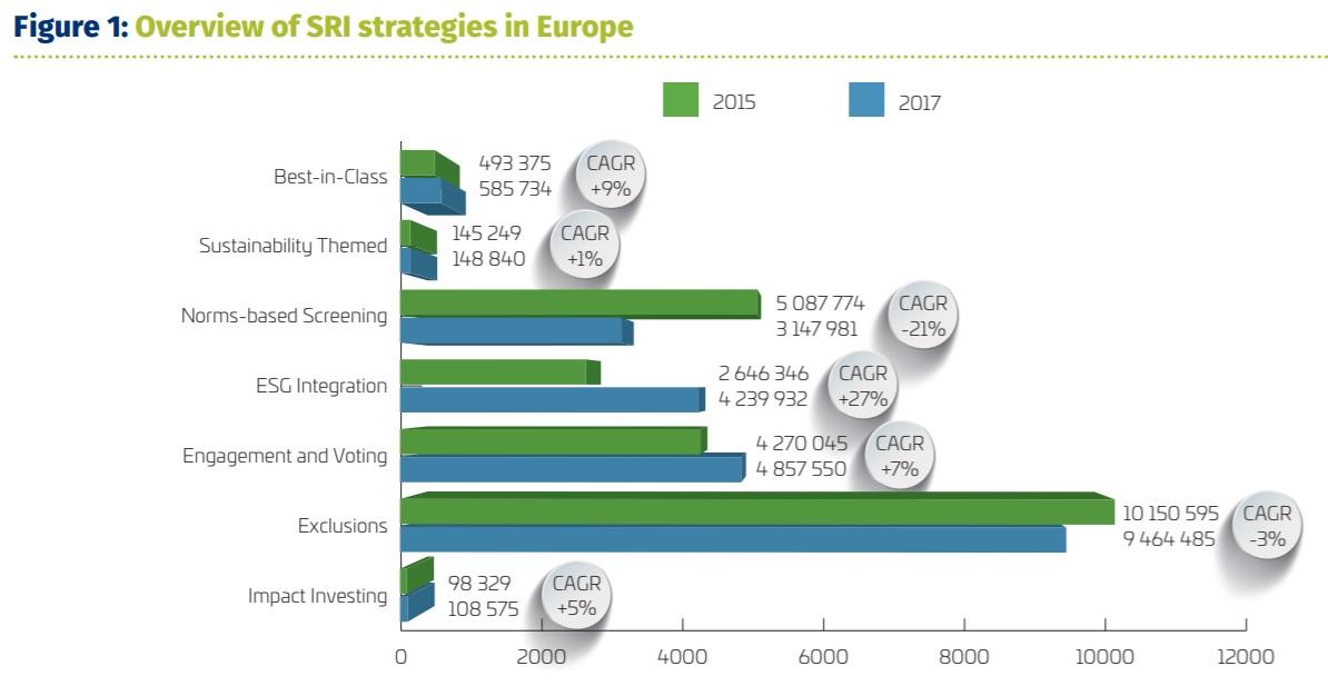 Strategie SRI in Europa