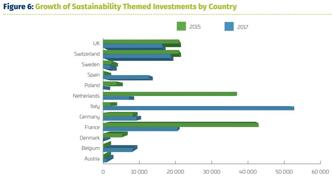Crescita investimenti tematici SRI in Europa