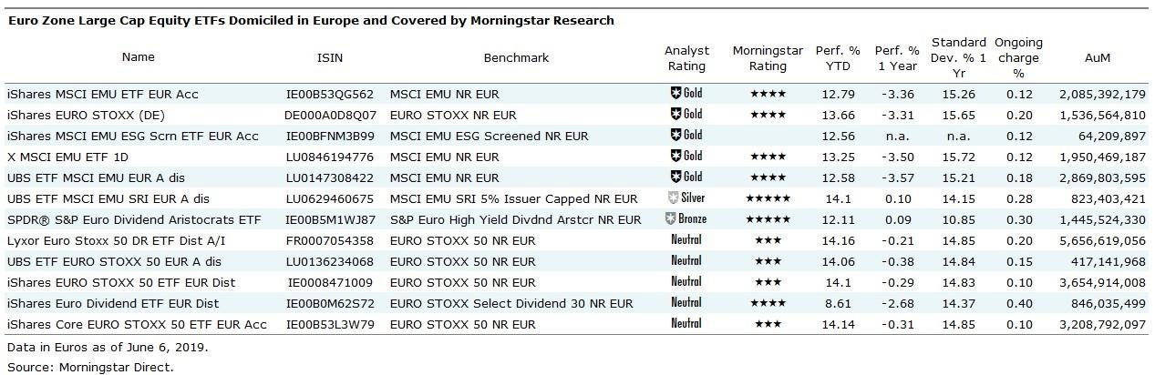 Offerta in Italia di ETF Eurozone large cap