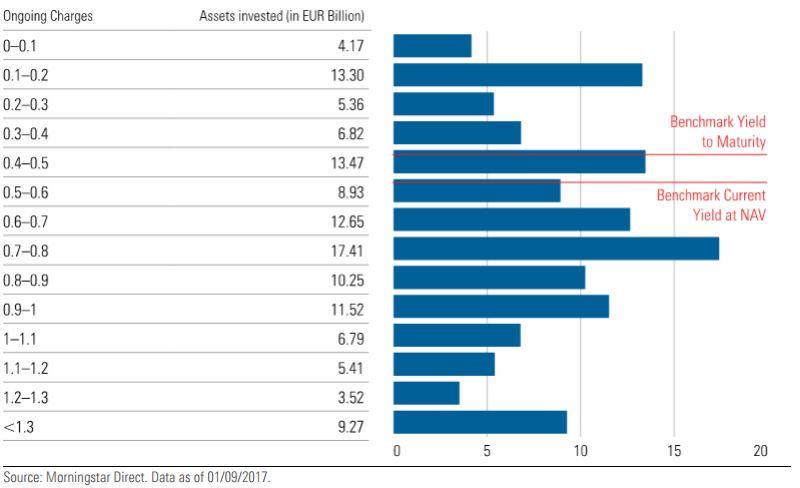 La maggior parte dei fondi obbligazionari diversificati euro costa troppo