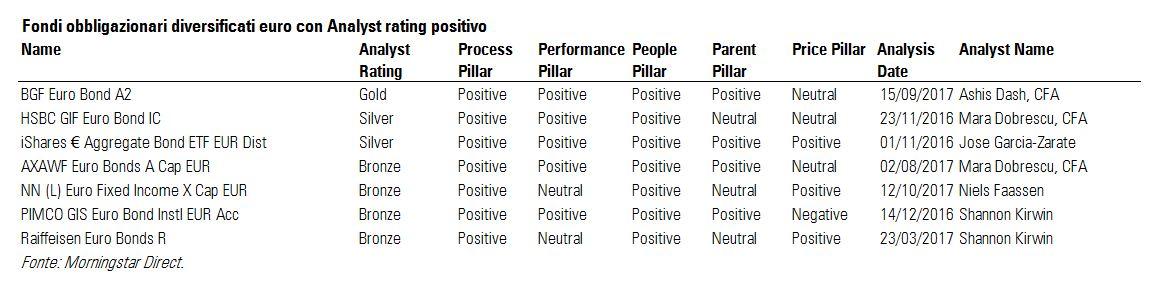 Fondi obbligazionari diversificati euro con Analyst Rating positivo