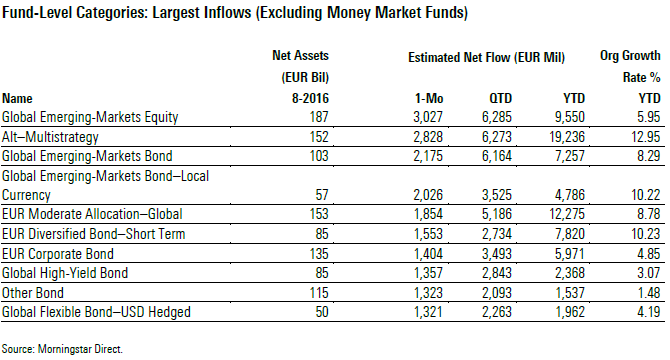 Largest Inflows Categories August 2016