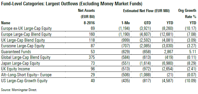 Largest Outflows August 2016