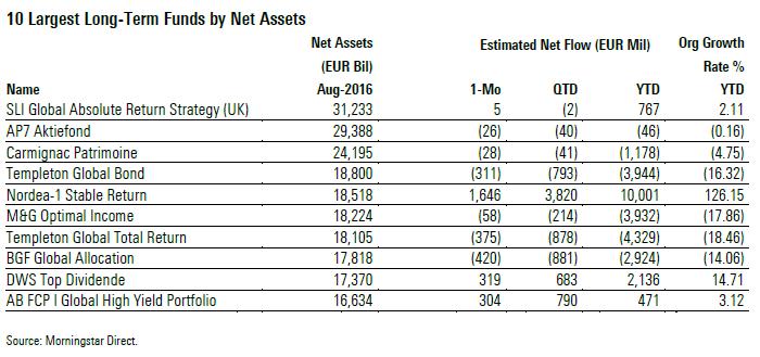 Største fond i europa