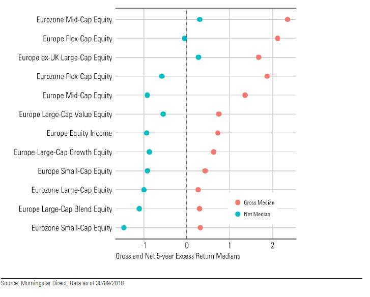 Mediane dei rendimenti in eccesso annualizzati lordi e netti a cinque anni rolling dal 2002 al 2018 rispetto gli indici Morningstar di categoria