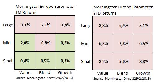 Marktbarometer Feb16 01
