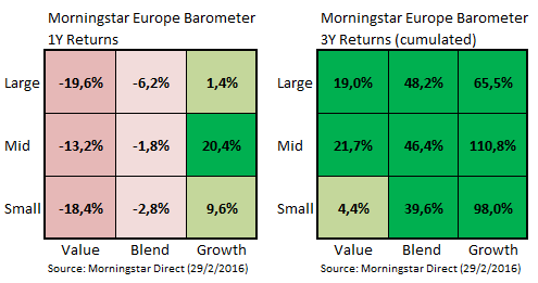 Marktbarometer Feb16 02