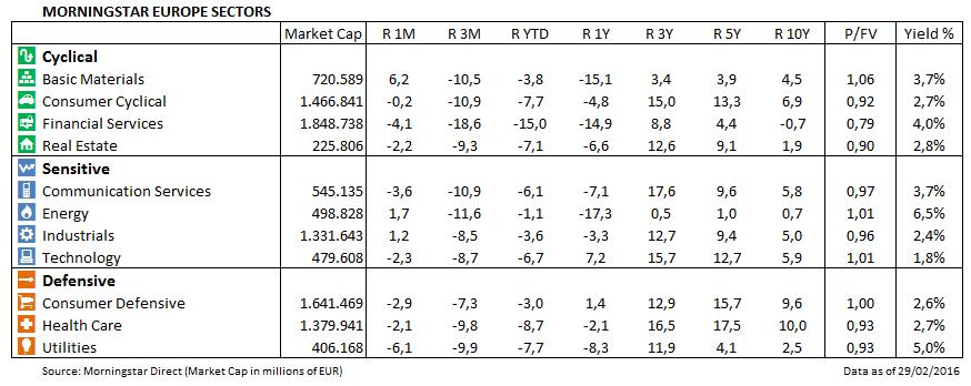 Marktbarometer Feb16 04