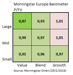 Marktbarometer Feb16 03