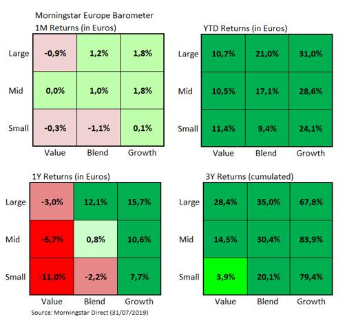 Morningstar markedsbarometer i juli 2019