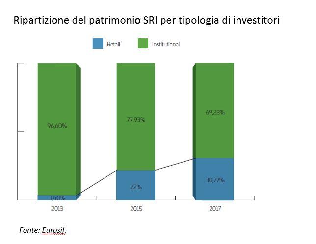 Patrimonio SRI per tipologia di investitori