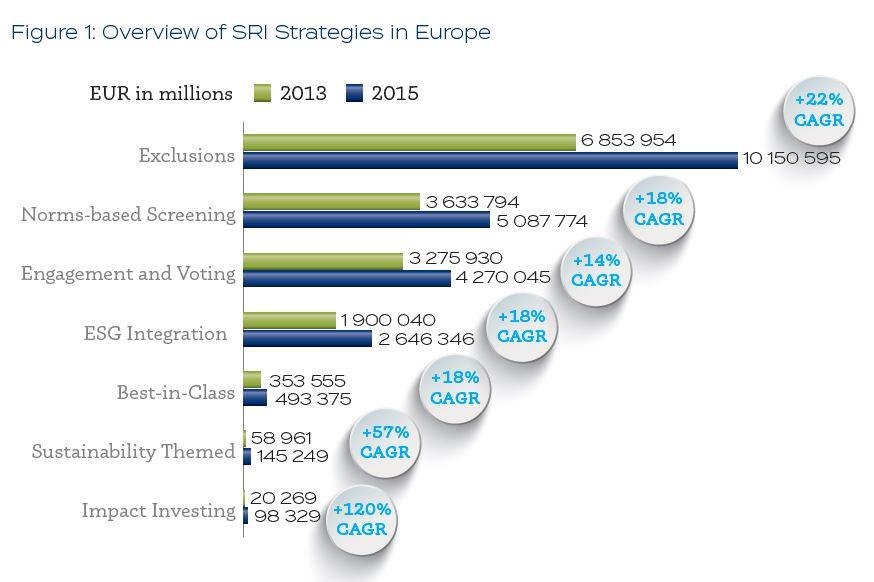 Strategie sosteinibili in Europa