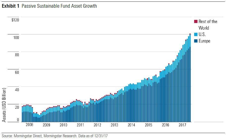 Crescita degli asset in fondi passivi sostenibili