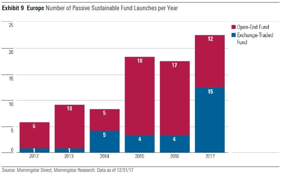 Numero di fondi passivi lanciati ogni anno