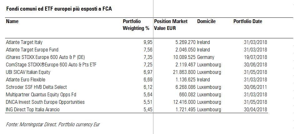 Fondi comuni ed ETF più esposti a FCA
