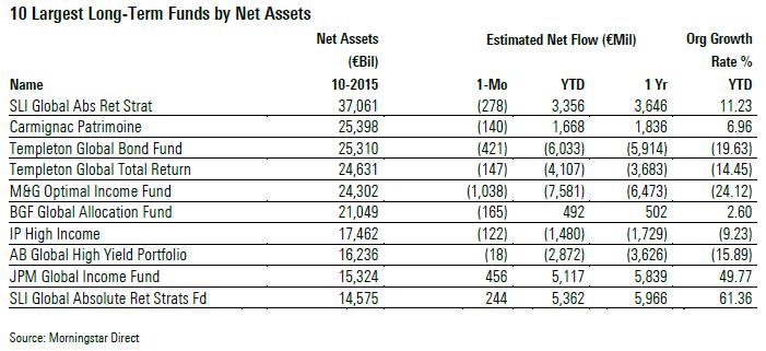 I fondi più grandi per patrimonio netto - novembre