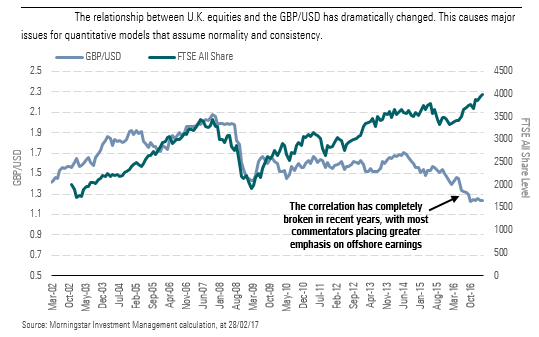 The relationship between U.K. equities and the GBP/USD has dramatically changed