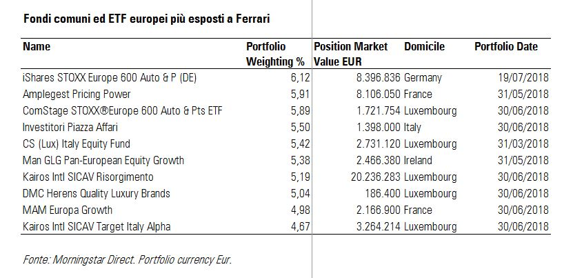 Fondi ed ETF più esposti a Ferrari