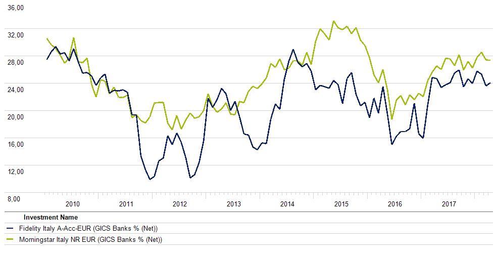Confronto esposizione alle banche Fidelity Italy e indice Morningstar Italy