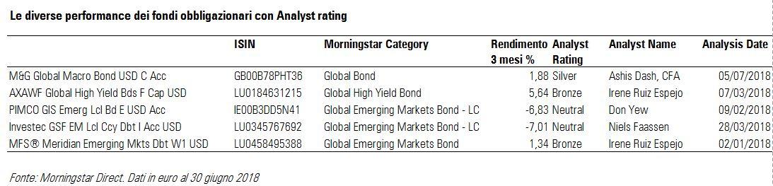 Le performance dei fondi obbligazionari con Analyst rating