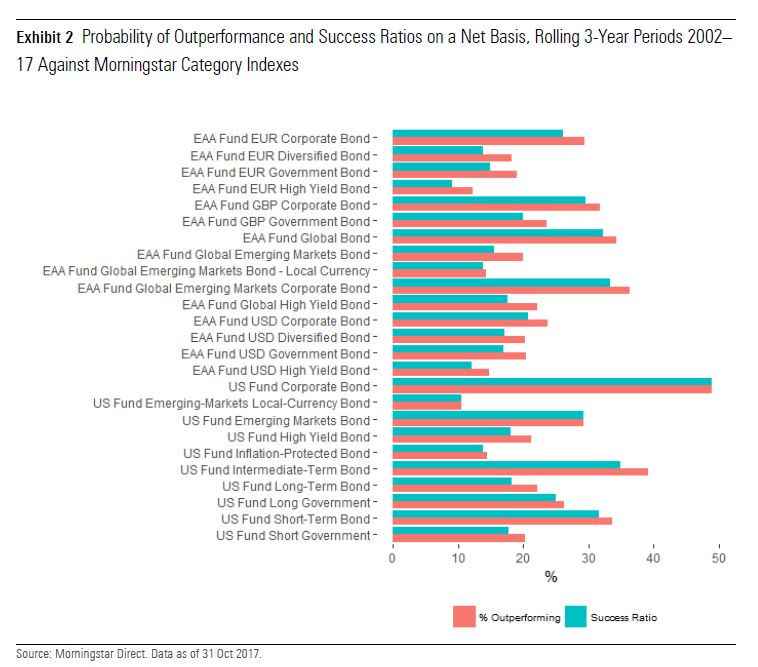 Probabilità di sovraperformance e Success ratio dei fondi obbligazionari