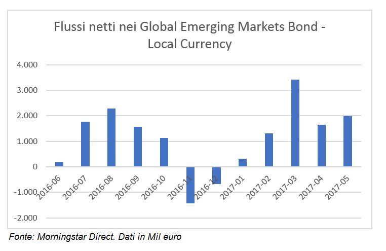 Flussi netti nei fondi obbligazionari emergenti in valuta locale
