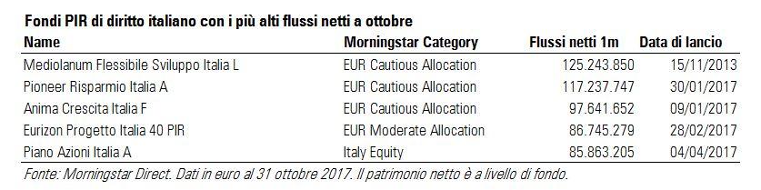 PIR italiani con i più alti flussi netti a ottobre 2017